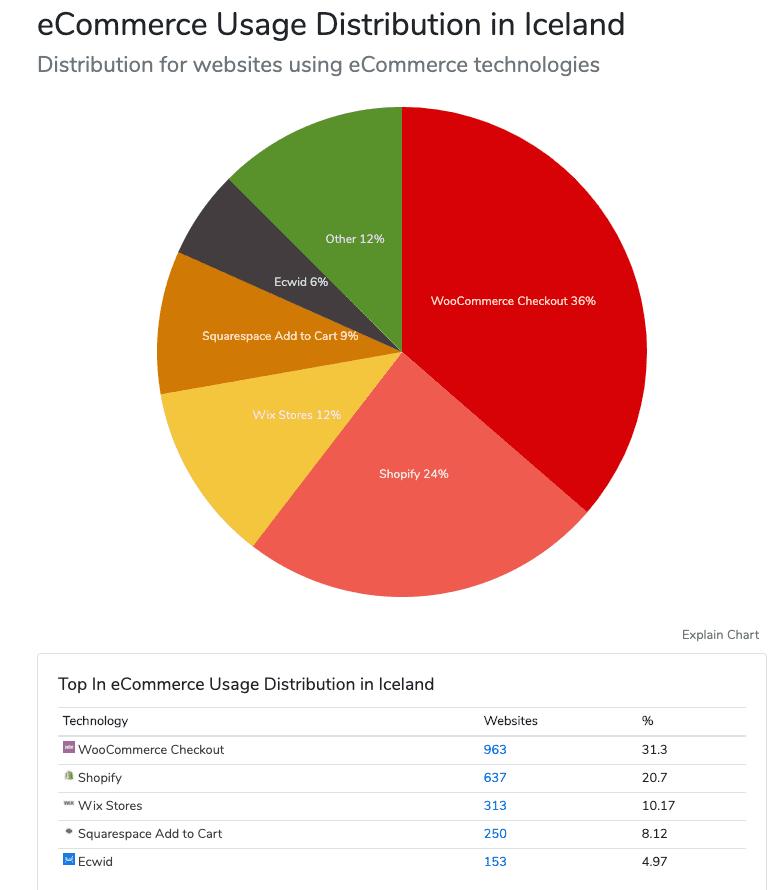 WooCommerce keyrir 36% af öllum íslenskum netverslunum